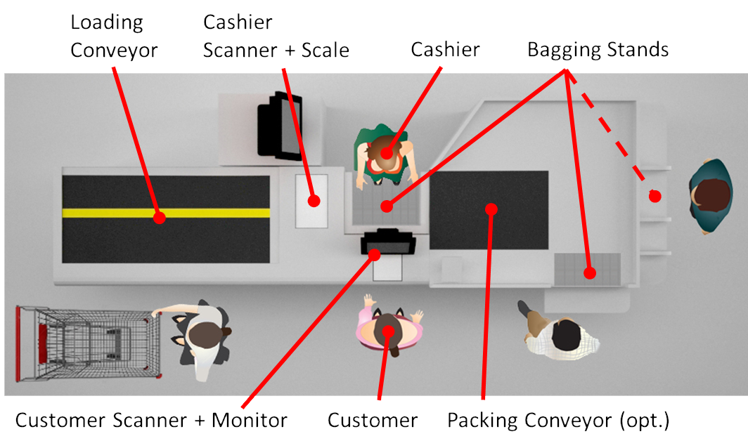 Shared simultanous cashier checkout and customer self-scanning checkout