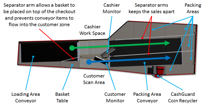 Split simultanous cashier checkout and shopper self-scanning checkout